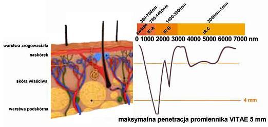 Zakres długości fali promieniowania optycznego